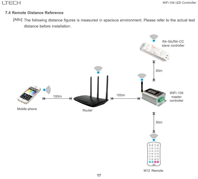 WiFi_104_LED_Wifi_Controller_With_M12_IR_19
